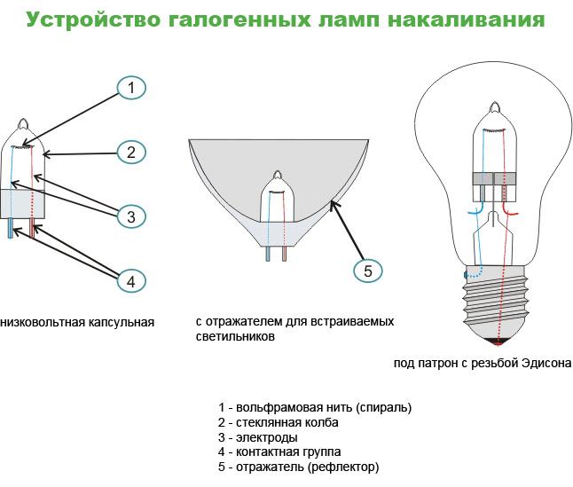 Halogenová žárovka princip